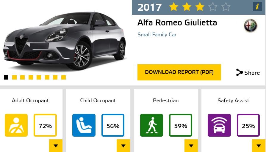 Alfa Romeo Giulietta w testach Euro NCAP